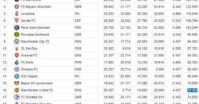 La Liga thống trị tuyệt đối bảng xếp hạng các CLB mới nhất của UEFA