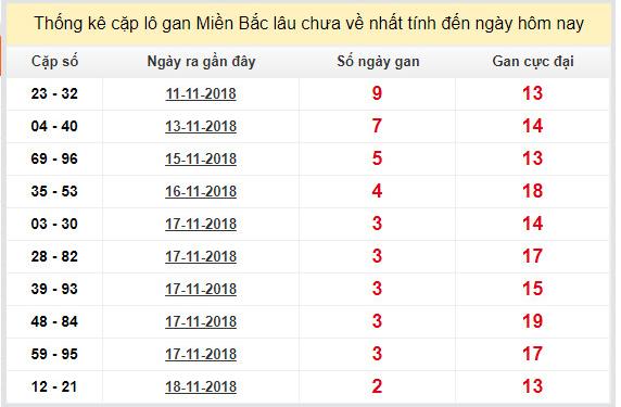 Phân tích và soi cầu xsmb ngày 21/11/2018