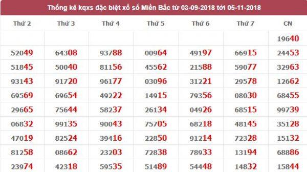 Phân tích tổng cầu lô tô miền bắc ngày 05/11 của các chuyên gia