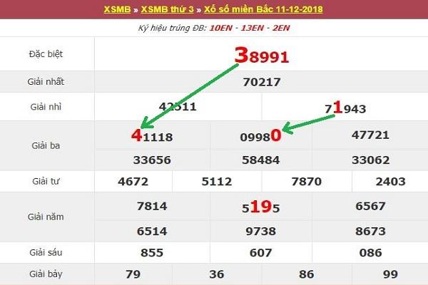 Phân tích soi cầu XSMB để dự đoán kết quả xổ số miền Bắc 12/12