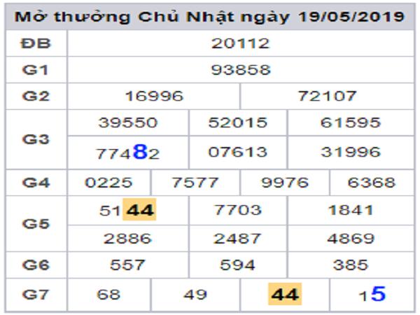 Thống kê dự lô vip của các chuyên gia xsmb ngày 24/05