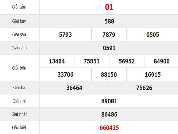 Tổng hợp dự đoán KQXSKH ngày 14/08 xác suất trúng cao