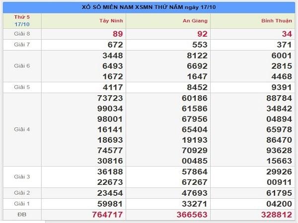 Thống kê xổ số miền nam ngày 24/10 của các cao thủ