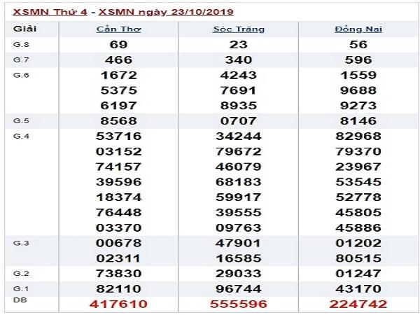 Phân tích xsmn ngày 30/10 tỷ lệ trúng cao