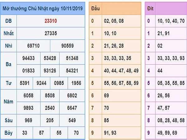 Bảng tổng hợp con số may mắn dự đoán kqxsmb ngày 11/11