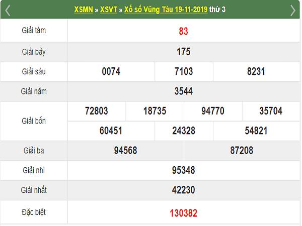 Dự đoán KQXSVT ngày 26/11 của các cao thủ chắc trúng