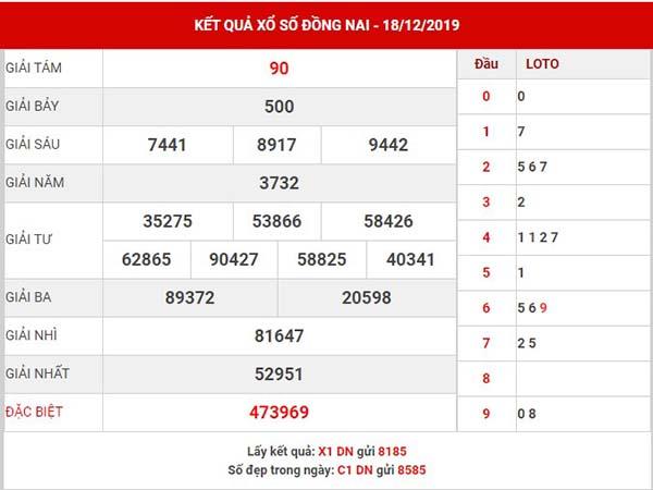 Phân tích kết quả sổ xố Đồng Nai thứ 4 ngày 25-12-2019