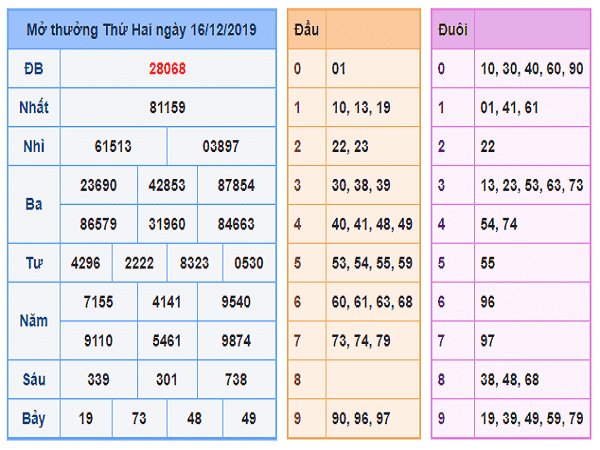 Tổng hợp con số may mắn xsmb ngày 17/12 tỷ lệ trúng cao