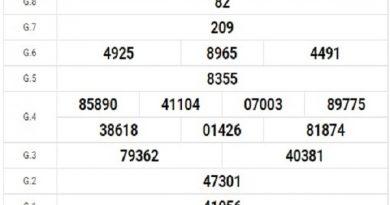 Dự đoán xổ số Đà Nẵng thứ 4 ngày 19/2/2020
