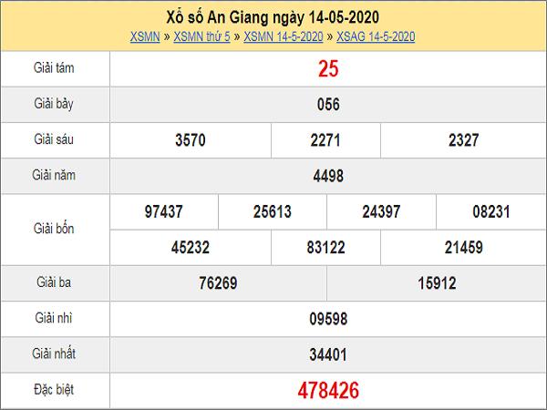 Bảng phân tích xổ số an giang ngày 21/05 hôm nay có khả năng trúng cao