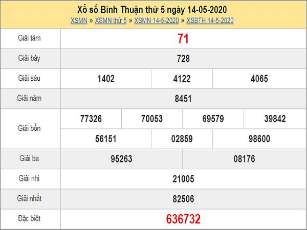 Phân tích XSBTH 21/5/2020