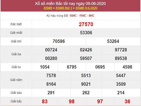 Bảng KQXSMB- Thống kê xổ số miền bắc ngày 10/06/2020