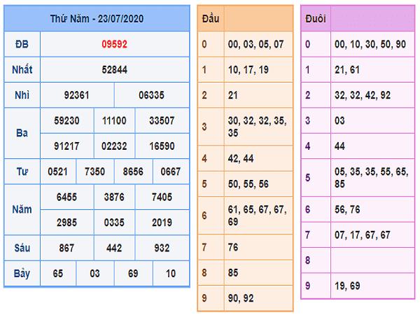 Bảng KQXSMB- Thống kê xổ số miền bắc ngày 24/07 hôm nay