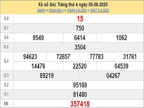 Phân tích XSST 12/8/2020