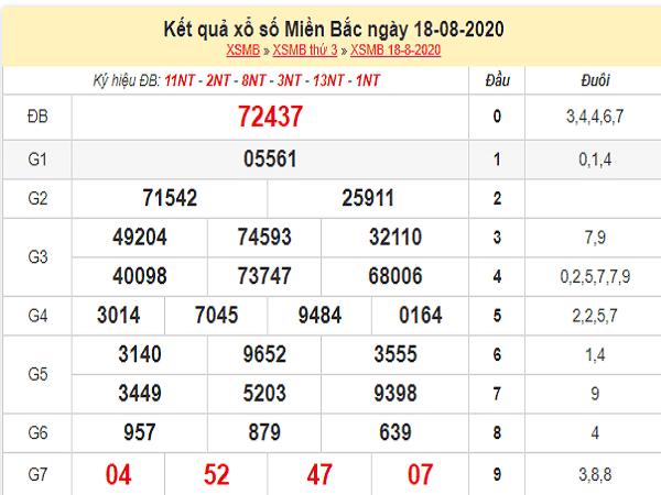 Tổng hợp chốt dự đoán xổ số miền bắc- kqxsmb thứ 4 ngày 19/08