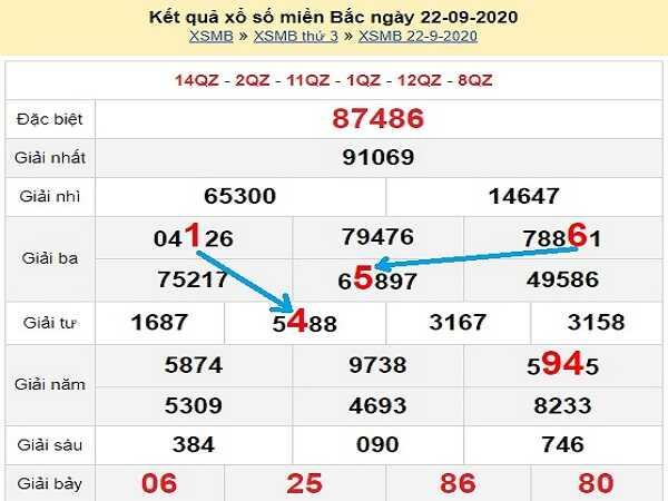 Tổng hợp phân tích KQXSMB ngày 23/09/2020- xổ số miền bắc thứ 4 chính xác