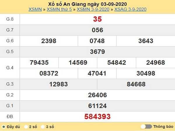 Dự đoán KQXSAG- xổ số an giang thứ 5 ngày 10/09/2020