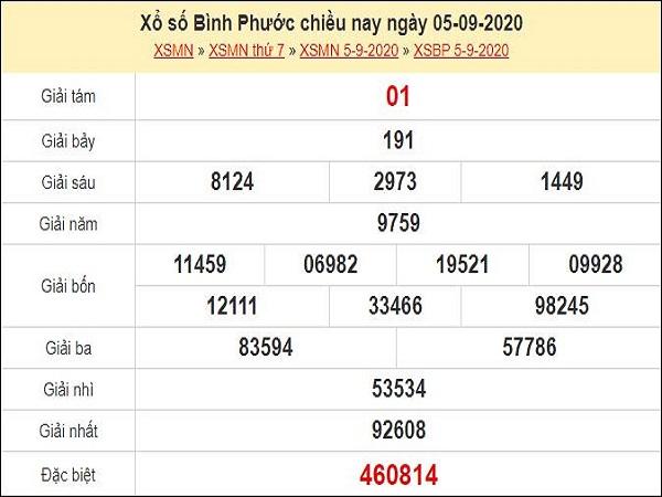 Phân tích XSBP 12/9/2020