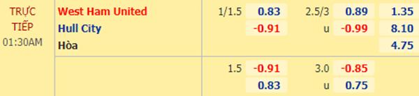 Tỷ lệ kèo giữa West Ham vs Hull City