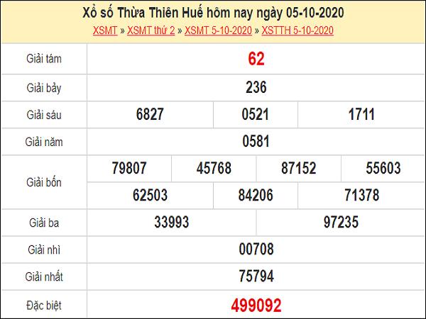 Dự đoán xổ số Thừa Thiên Huế 12-10-2020