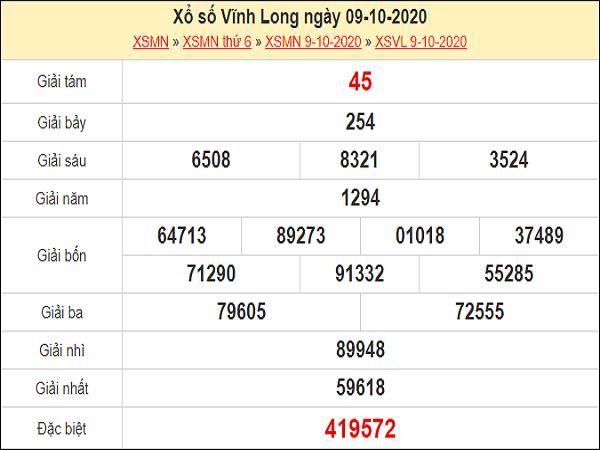 Nhận định XSVL 16/10/2020