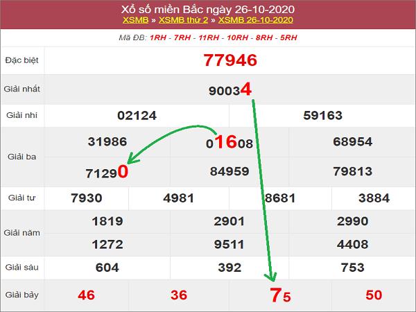 Tổng hợp thống kê KQXSMB ngày 27/10/2020 - xổ số miền bắc