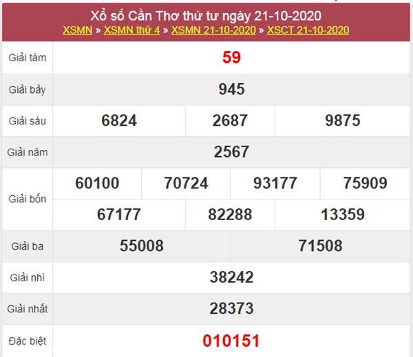 Thống kê XSCT 28/10/2020 chốt đầu đuôi giải đặc biệt thứ 4