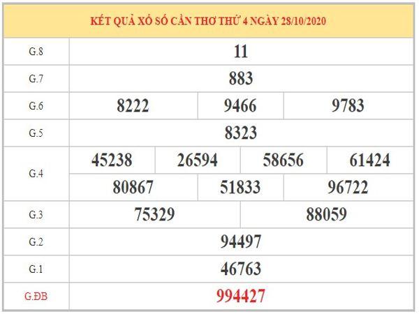 Phân tích KQXSCT ngày 04/11/2020 dựa trên kỳ trước
