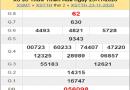 Thống kê XSTTH ngày 30/11/2020- xổ số thừa thiên huế