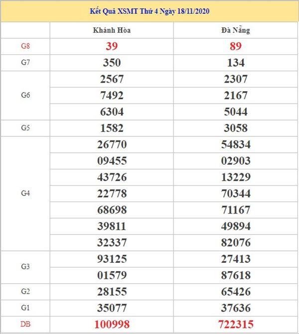 Phân tích KQXSMT 25/11/2020 chốt số dự đoán miền Trung hôm nay