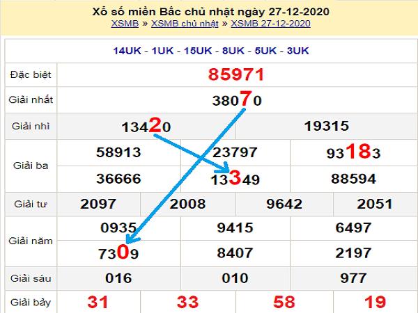 Dự đoán KQXSMB ngày 28/12/2020- xổ số miền bắc tỷ lệ trúng cao