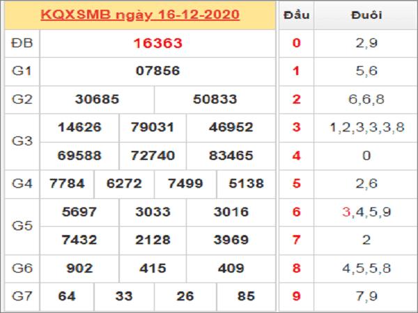 Dự đoán KQXSMB ngày 17/12/2020- xổ số miền bắc tỷ lệ trúng cao