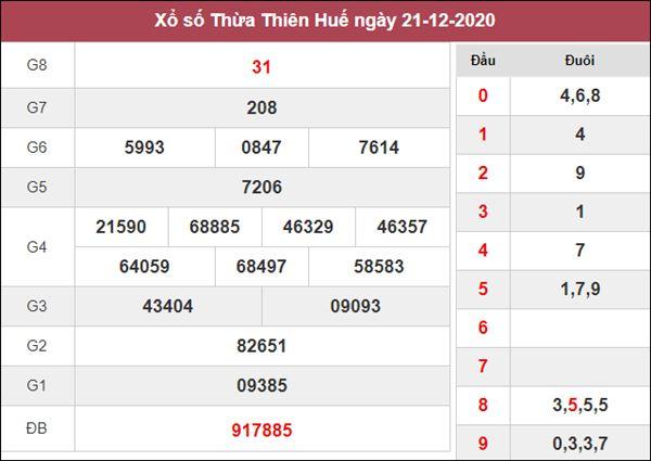 Soi cầu XSTTH 28/12/2020 chốt bạch thủ lô Huế thứ 2 siêu chuẩn