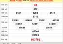 Thống kê XSTN ngày 3/12/2020, thống kê xổ số Tây Ninh