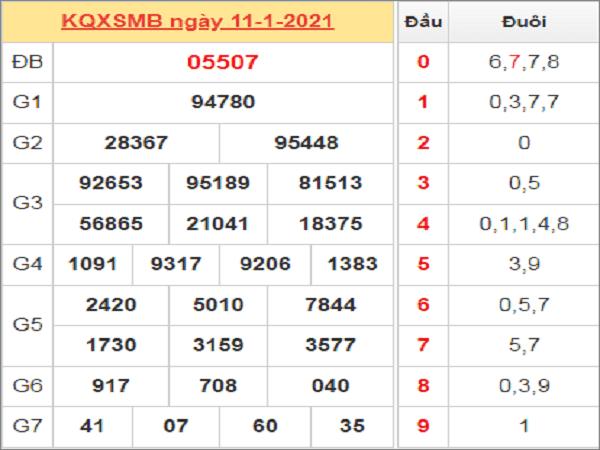 Phân tích kqxsmb ngày 21/03 chuẩn xác