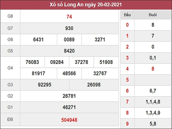 Dự đoán xổ số Long An 27/2/2021