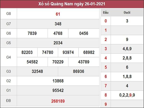 Phân tích XSQNM 2/2/2021