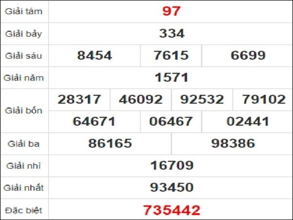 Quay thử xổ số Quảng Nam ngày 2/2/2021