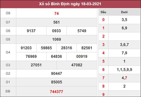 Nhận định KQXS Bình Định 25/3/2021 thứ 5 chuẩn xác nhất