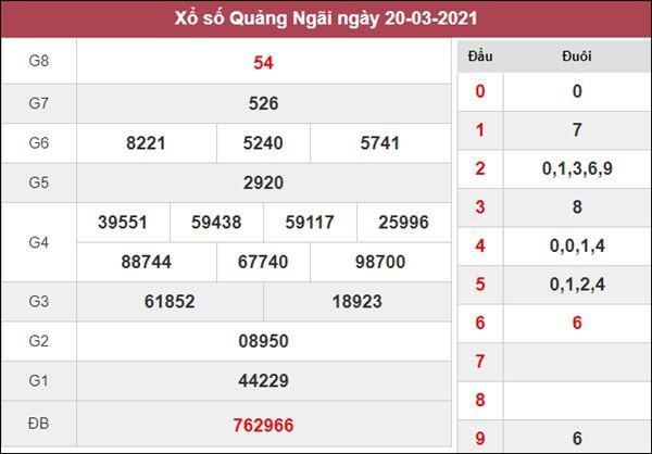 Phân tích XSQNG 27/3/2021 chốt KQXS Quảng Ngãi thứ 7