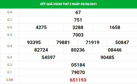 Soi cầu XS Cà Mau chính xác thứ 2 ngày 12/04/2021