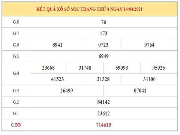 Nhận định KQXSST ngày 21/4/2021 dựa trên kết quả kì trước