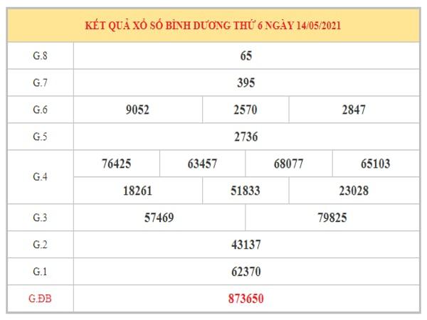 Dự đoán XSBD ngày 21/5/2021 dựa trên kết quả kì trước