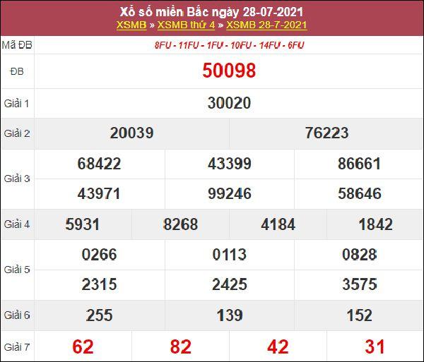 Nhận định SXMB 29/7/2021 chốt số đẹp giờ hoàng đạo