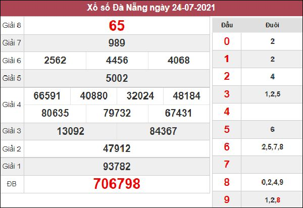 Thống kê XSDNG 11/8/2021 chốt số Đà Nẵng cùng cao thủ