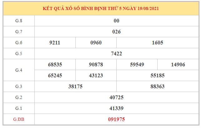 Soi cầu XSBDI ngày 26/8/2021 dựa trên kết quả kì trước
